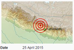 Help your Artisans - the Earthquake Victims in Nepal